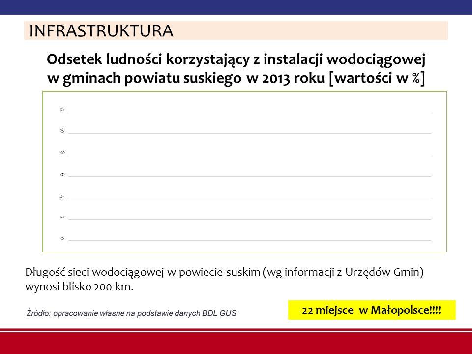 INFRASTRUKTURA Odsetek ludności korzystający z instalacji wodociągowej w gminach powiatu suskiego w 2013 roku [wartości w %]
